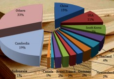 VIETNAM EXPORT AND IMPORT OF WOOD AND WOOD PRODUCTS IN THE FIRST QUARTER OF 2017